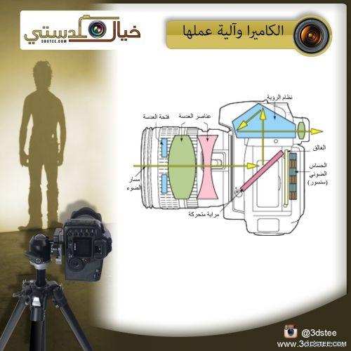 الكاميرا وآلية عملها